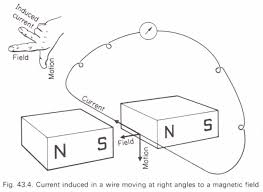 Direction of the induced current in a straight wire