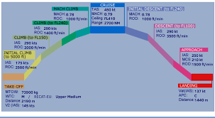 What Are The Climb Rates During The Different Phases Of