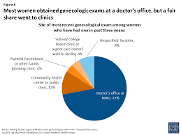 Planned Parenthood Doctors Note Womens Sexual And Reproductive Health Services Key Findings From
