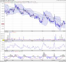 Stansted Charts Investors Room Can Itm Fuel Get The Sp Into Orbit