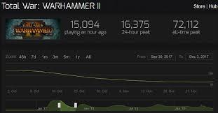 Steam Charts Mordhau Mordhau Player Numbers A Discussion Mordhau