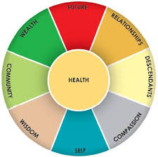 ... elements of Feng shui and the associated colors that elicit specific  energies in your home: