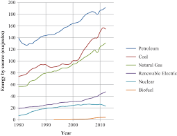 Chart On Renewable And Nonrenewable Resources Non Renewable Energy Book Chapter Iopscience