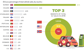 Ev Cars Comparison Chart Visualizing Electric Vehicle Sales Around The World