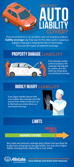 what is liability insurance allstate