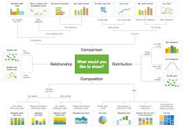 How To Choose The Right Chart Big Data