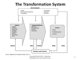 chapter slides operations management