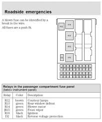cougar fuse box diagram inside panel practical snapshoot plus 06 26 2001 cougar fuse box diagram 31 2001 cougar fuse box diagram compliant cougar fuse box diagram wiper probs on fuses accurate