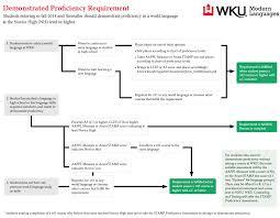 Flow Chart On Establishment Of Languages Wku Colonnade Program Western Kentucky University