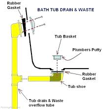 bathtub drain assembly installation bathtub drain installation bathtub drain plumbing kitchen sink drain installation