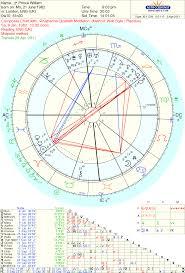 Horoskoop Ee Blogposts April Preview Astrology Tara Greene