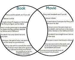 essay movies vs books are movies better than books debate org