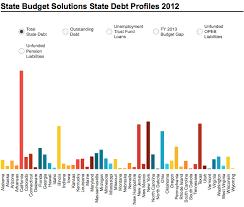 State Debt Chart States Real Debt Burden 4 Trillion Mercatus Center
