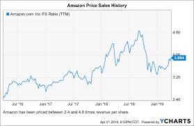 Amazon Buy If You Can Handle The Risk Amazon Com Inc