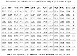 Little League Baseball Age Chart 2014 Register