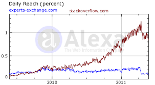 What Experts-Exchange thinks of Stack Overflow - Meta Stack Exchange