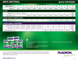 plagron feeding charts alchimia grow