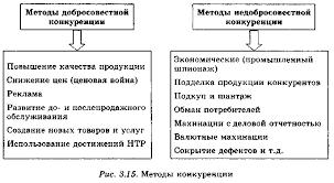 Рефераты Недобросовестная конкуренция Добросовестная и недобросовестная конкуренция на рынке реферат