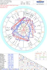 George Noory Celebrity Numerology Astrology And