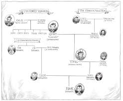 Chronicles Genealogy Chart Family Tree Picture Bismi Margarethaydon Com