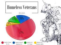 Jack Glenn Vietnam Veteran Homelessness Lessons Tes Teach