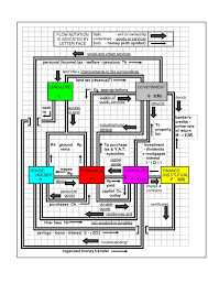 Types Of Economic Systems Chart Economic System Wikipedia