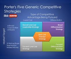 Free Porters Five Generic Competitive Strategies Powerpoint