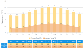 Xiamen Weather Climate With Weather Forecast Best Time To