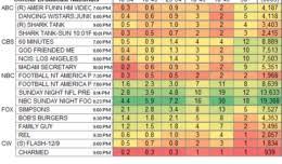 The Last Alaskans Ratings Showbuzz Daily
