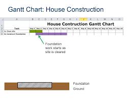 Pltw Gantt Chart Gantt Chart Ppt Video Online Download