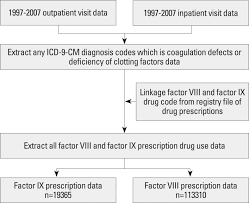 Flow Chart For Inclusion Of Factor Usage Data Download