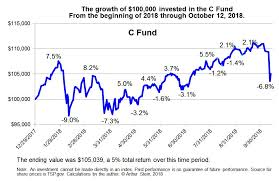 C Fund Chart Whats Up With The Tsps C And S Funds Federal News Network