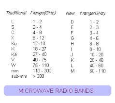 Military Frequency Spectrum Chart Radio Frequencies For Space Communication