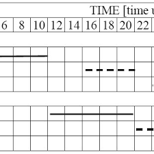 Gantts Chart Of Activities Organisation According To Tcm I