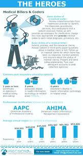 Health Information Technology Job Description Information ...