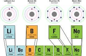 Metals Vs Nonmetals Venn Diagram Classes Of Elements Ck 12 Foundation