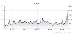 Historical Futures Charts Mcclatchy Misses On Cotton Speculators Columbia Journalism