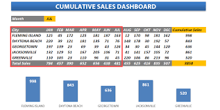 Salesman Tracking Forms Sales Tracking Templates Free Excel Sales Dashboards