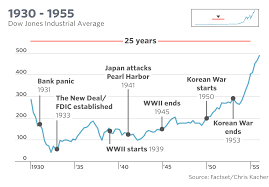 Dow Jones Stock Quote Inspiration The Dow's Tumultuous History In One Chart MarketWatch