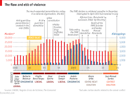 Daily Chart Colombia The Promise Of Peace Graphic