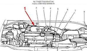 hyundai accent purge valve location  where is the vapor canister purge valve on a 2010 hyundai fixya