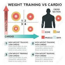 Weight Training Chart With Pictures Illustration Of Weight Training Vs Cardio Chart
