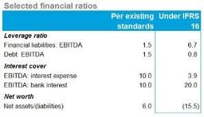 Net Liabilities Ifrs 16 Leases Deloitte Uk