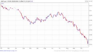 Russian Ruble Chart Forex Rouble Dollar 2021 Rub Russian Rouble Rub To Euro