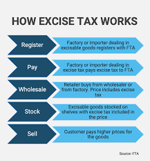 Uae Excise Tax A Tax You Can Feel Good About Dhariba Com