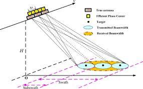Mimo Sar Ofdm Chirp Waveform Design And Gmti With Rpca Based Method