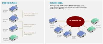 Design Of Supply Chain Systems Pin By One Network On Supply Chain Management And Business