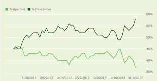 Trump Approval Rating Chart President Trumps Approval Rating Has Hit A New Low Says