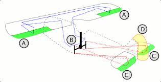 aircraft flight control system