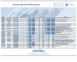 Stainless Steel Properties Comparison Chart Stainless Steel